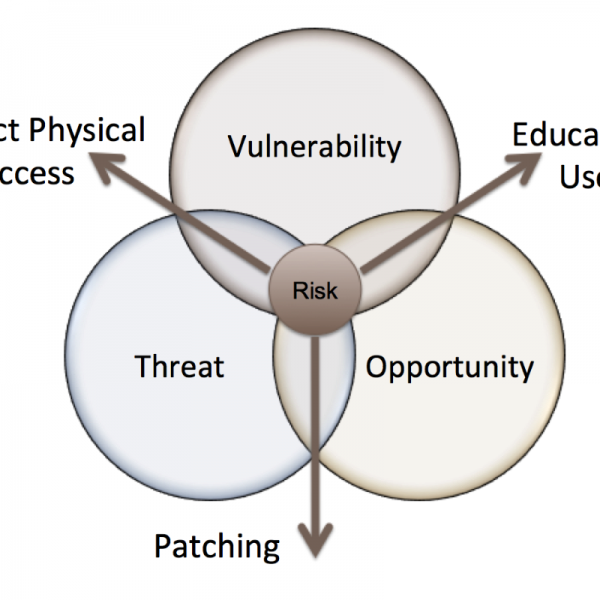 risk threat vulnerability The first part of the formula for risk, threat x vulnerability, can also be looked at as probability this likelihood is a rough measure that describes the chances a given vulnerability will be.